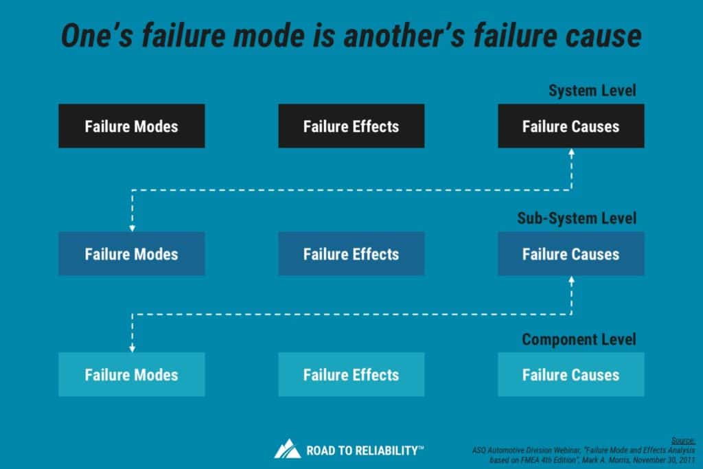 level of detail for failure modes in FMEA analysis