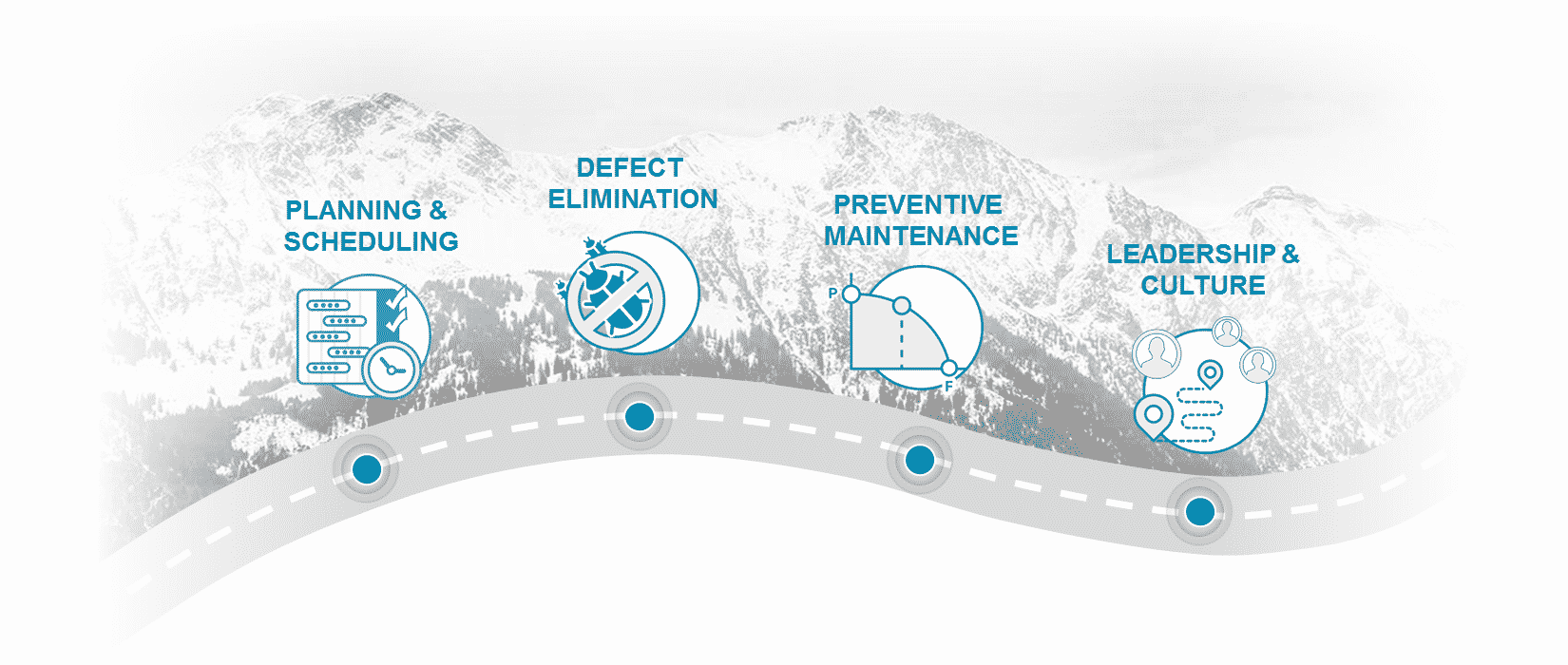 steps to maintenance and reliability improvement