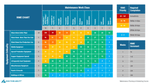 RIME Chart as explained during the maintenance planning and scheduling online training course