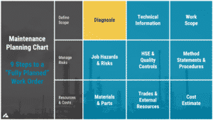 Maintenance planning chart used in the maintenance planning and scheduling online course