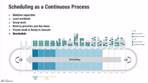 Scheduling as a Continuous Process explained in the planning & scheduling training course