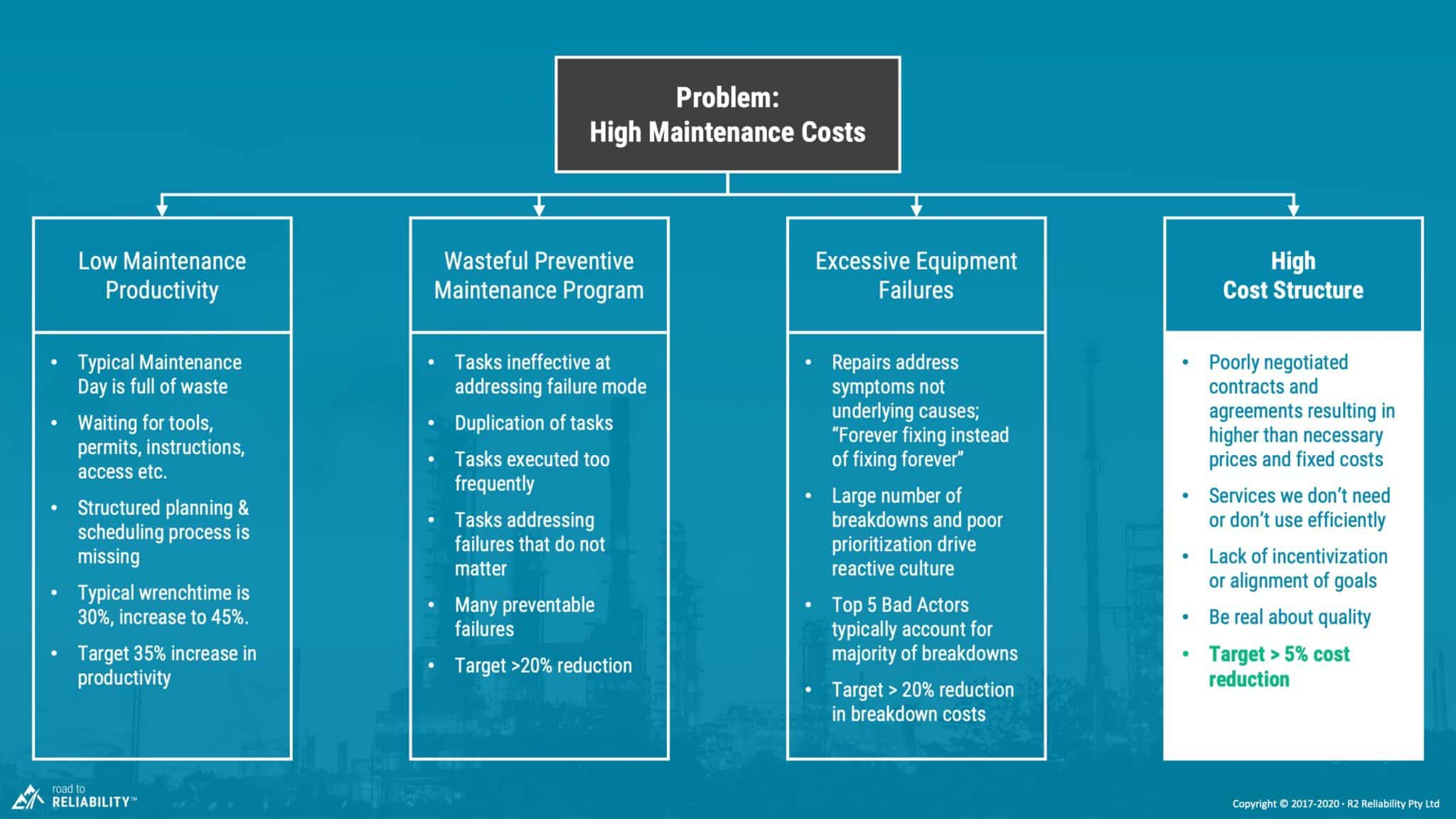 high maintenance costs due to high cost structure
