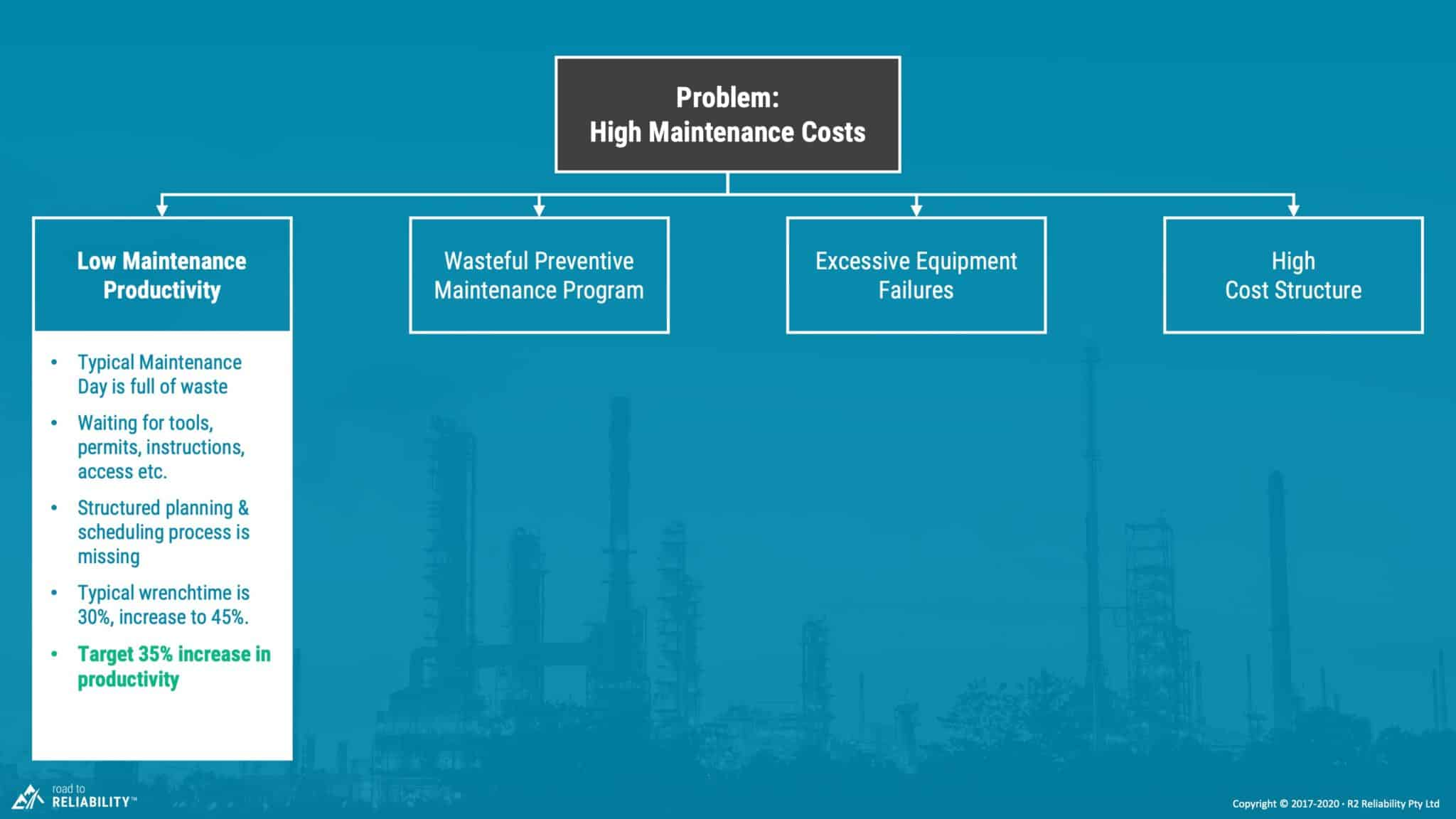 high maintenance costs due to low maintenance productivity
