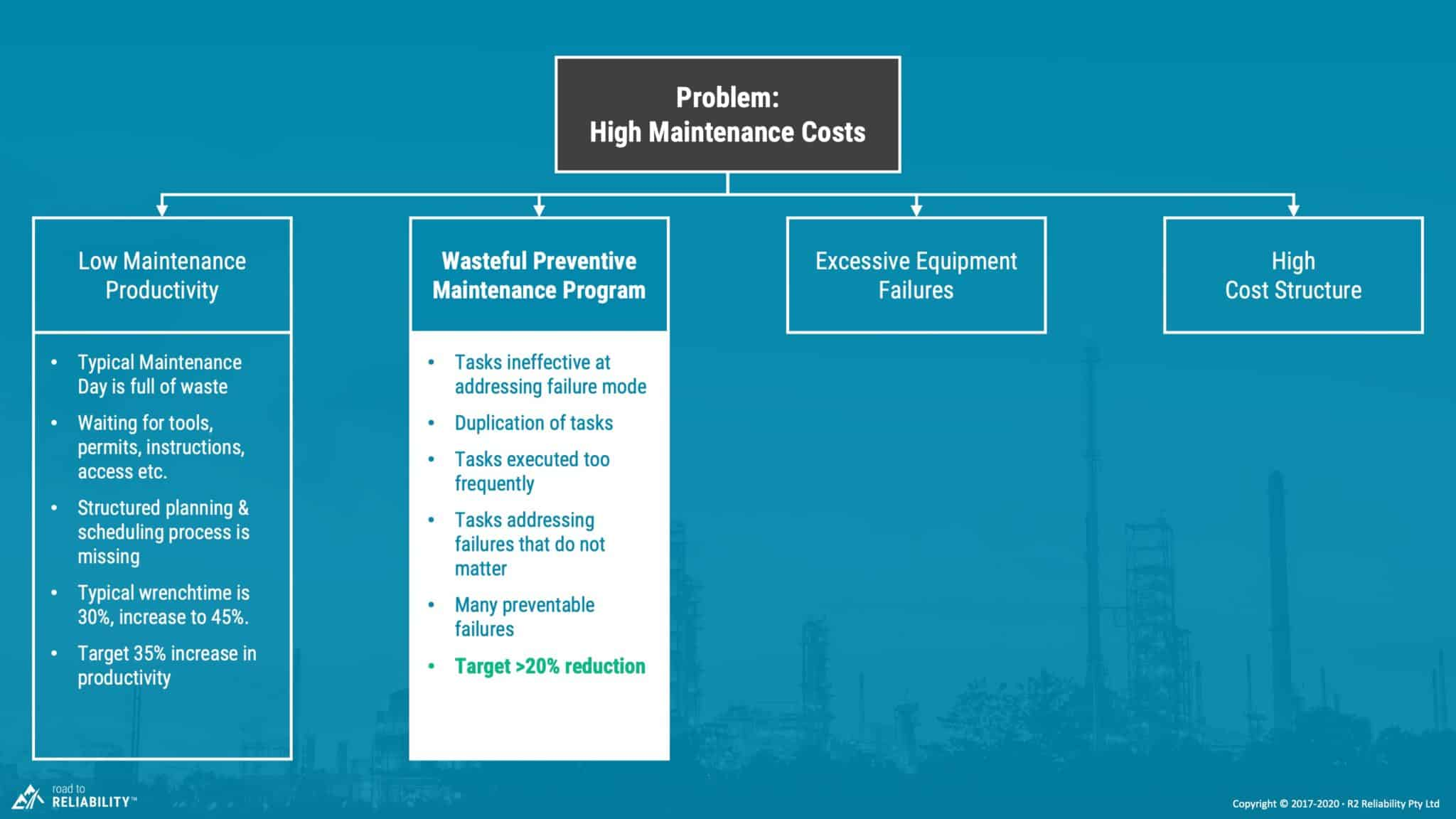 high maintenance costs due to poor quality Preventive Maintenance program