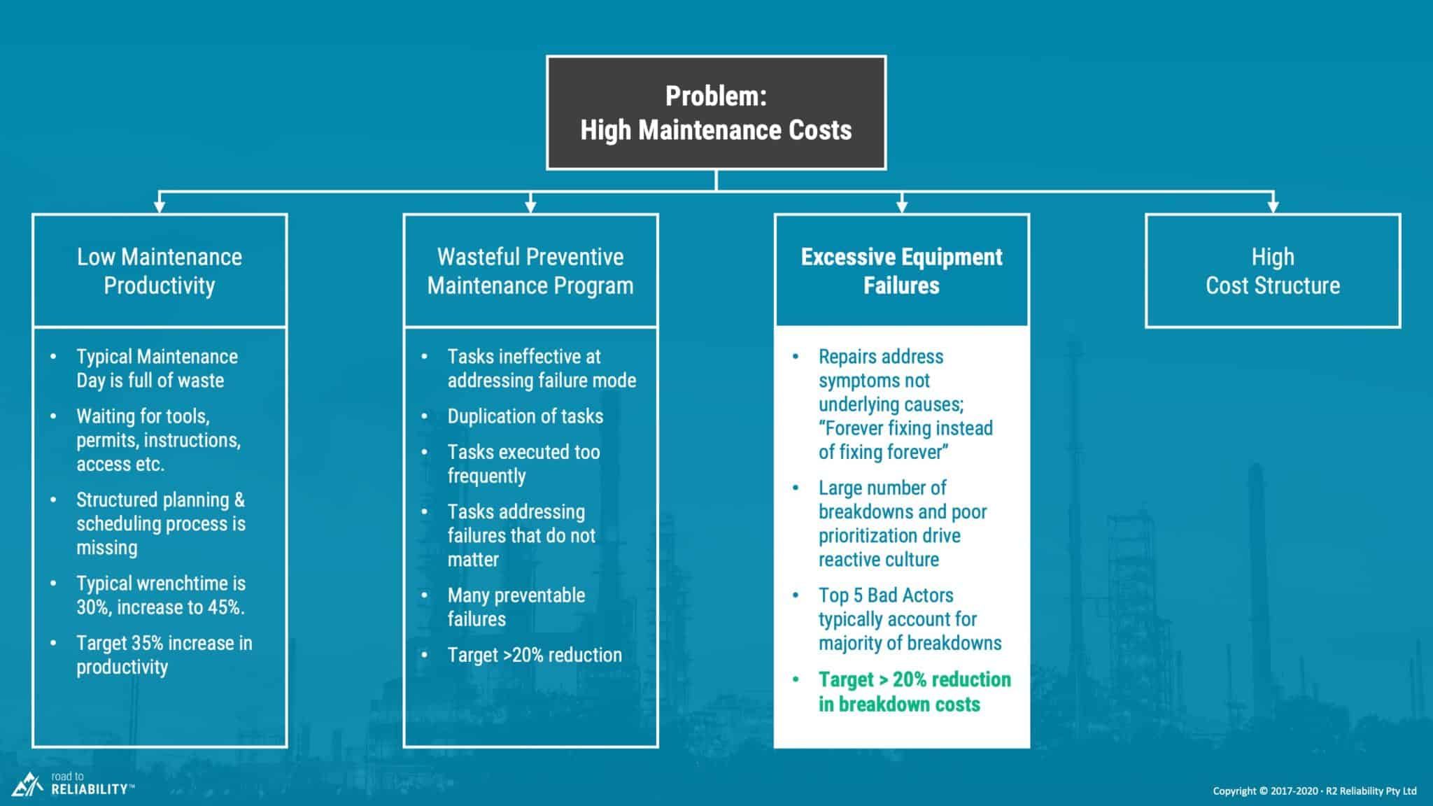 high maintenance costs due to repeat failures